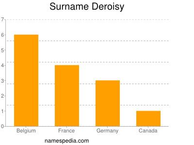 Surname Deroisy