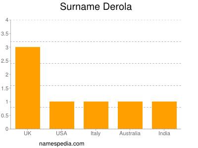 Surname Derola