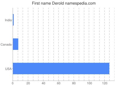 Given name Derold