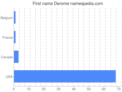 Given name Derome