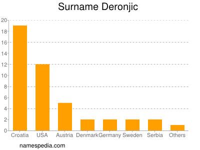 Surname Deronjic