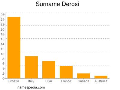 Surname Derosi
