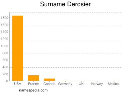 Surname Derosier