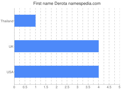 Given name Derota