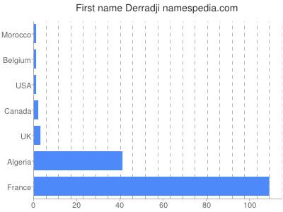 Given name Derradji
