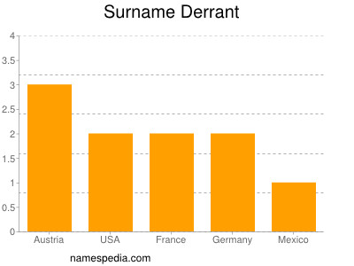 Surname Derrant