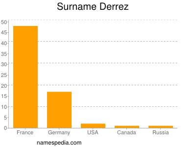 Surname Derrez