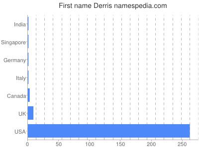 Given name Derris