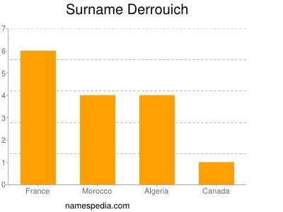 Surname Derrouich