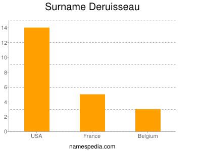 Surname Deruisseau