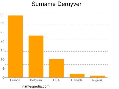 Surname Deruyver