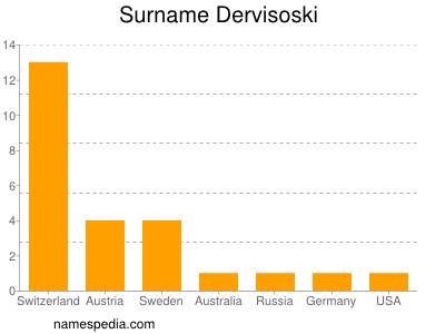Surname Dervisoski