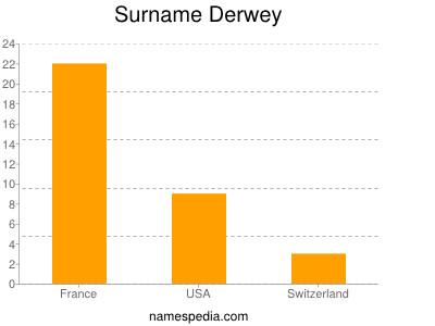Surname Derwey