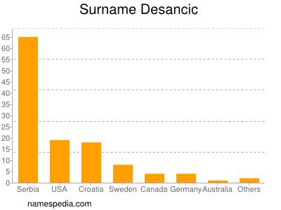 Surname Desancic