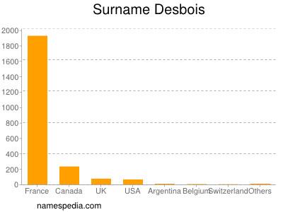 Surname Desbois