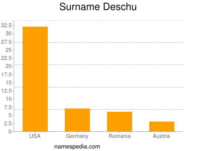 Surname Deschu
