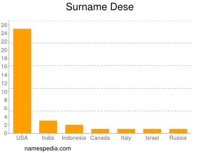 Surname Dese
