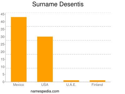 Surname Desentis