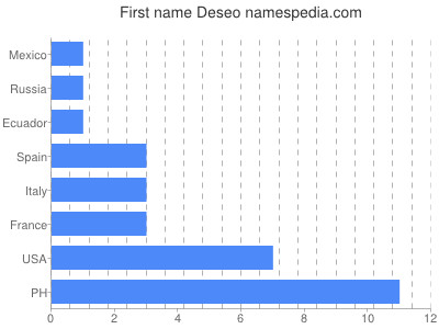 Given name Deseo