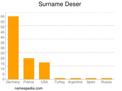 Surname Deser