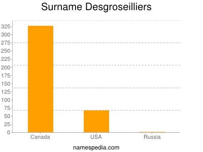 Surname Desgroseilliers