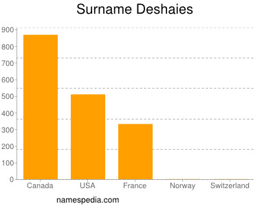 Surname Deshaies