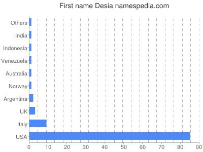 Given name Desia