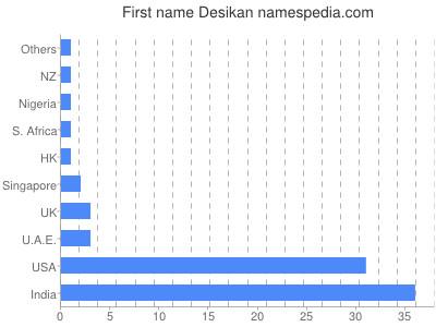 Given name Desikan
