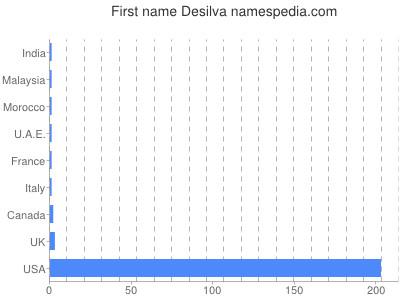 Given name Desilva