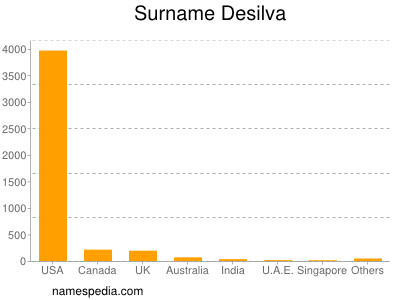 Surname Desilva