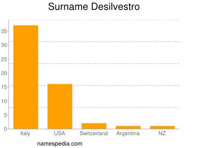 Surname Desilvestro