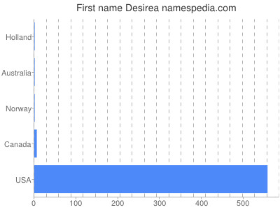 Given name Desirea