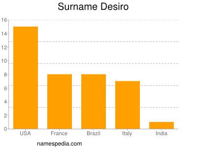 Surname Desiro