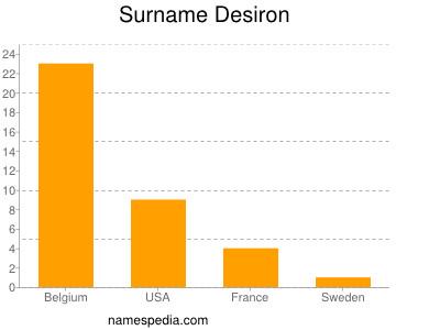Surname Desiron