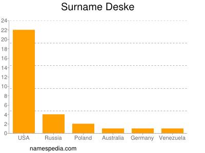 Surname Deske