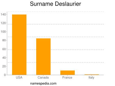 Surname Deslaurier