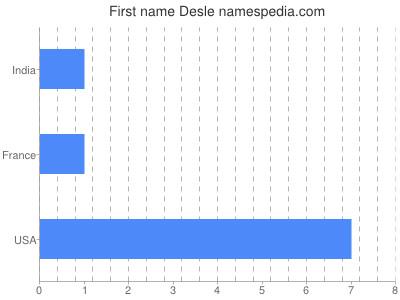 Given name Desle
