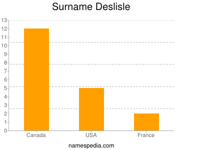 Surname Deslisle