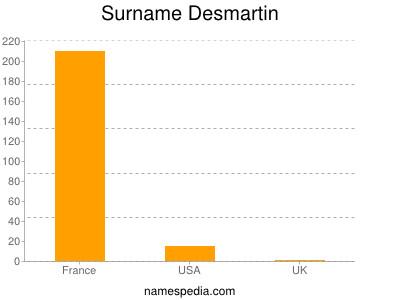 Surname Desmartin