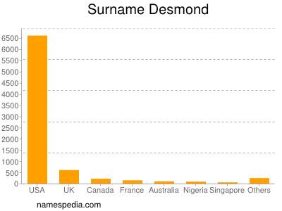 Surname Desmond