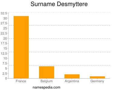 Surname Desmyttere