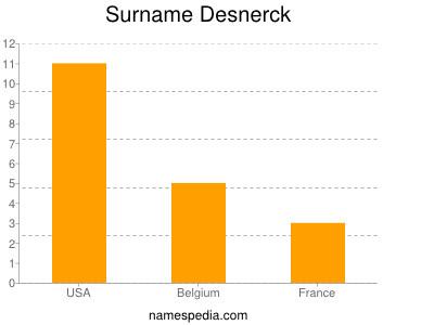 Surname Desnerck