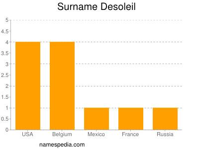 Surname Desoleil