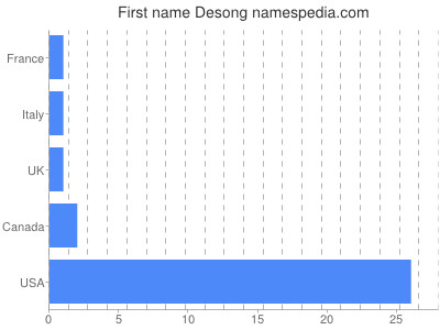 Given name Desong