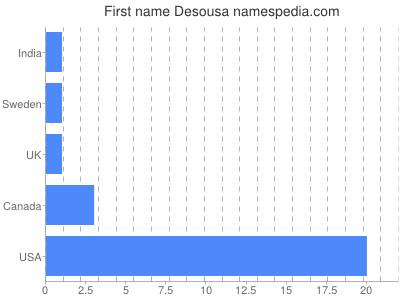 Given name Desousa