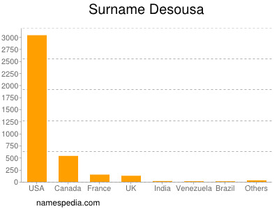 Surname Desousa