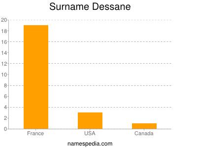 Surname Dessane