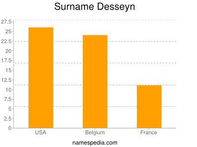 Surname Desseyn