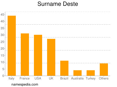 Surname Deste
