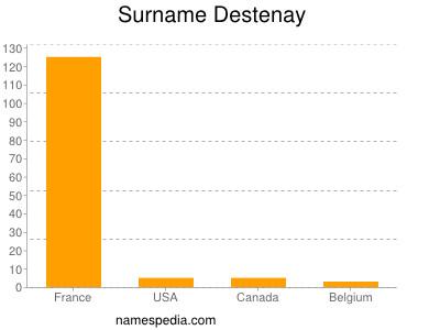 Surname Destenay